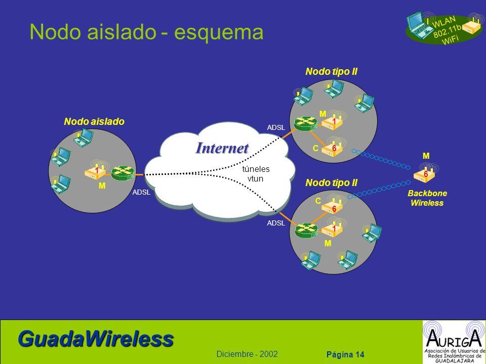 Nodo aislado - esquema Internet Nodo tipo II Nodo aislado Nodo tipo II