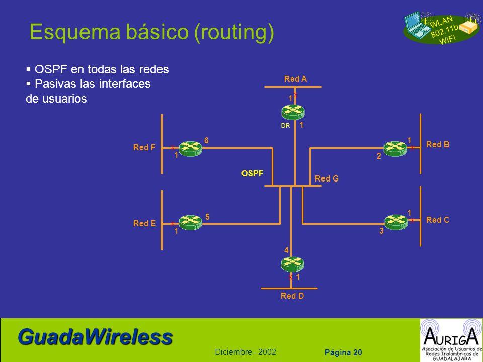 Esquema básico (routing)