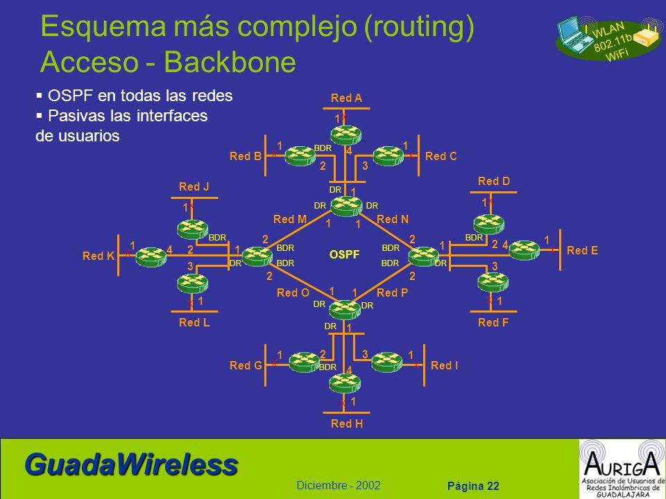 Esquema más complejo (routing) Acceso - Backbone