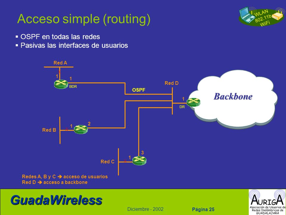 Acceso simple (routing)