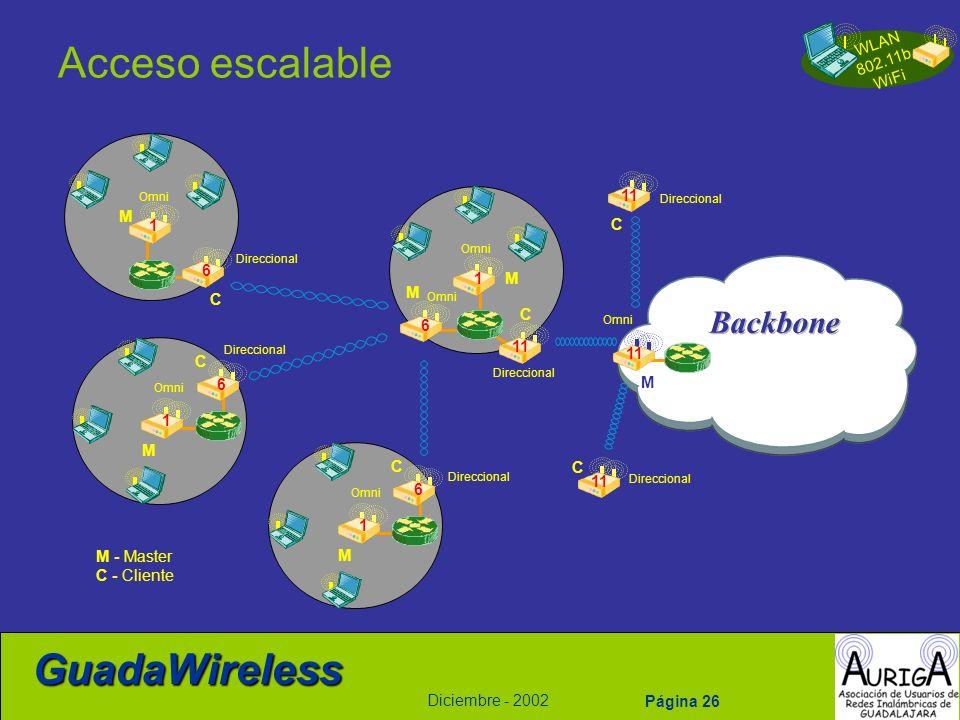 Acceso escalable Backbone 11 M 1 C 6 1 M M C C 6 11 11 C 6 M 1 M C C