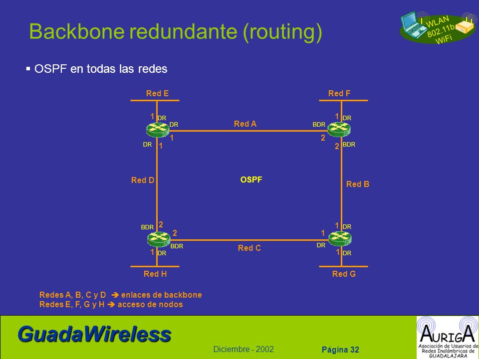 Backbone redundante (routing)