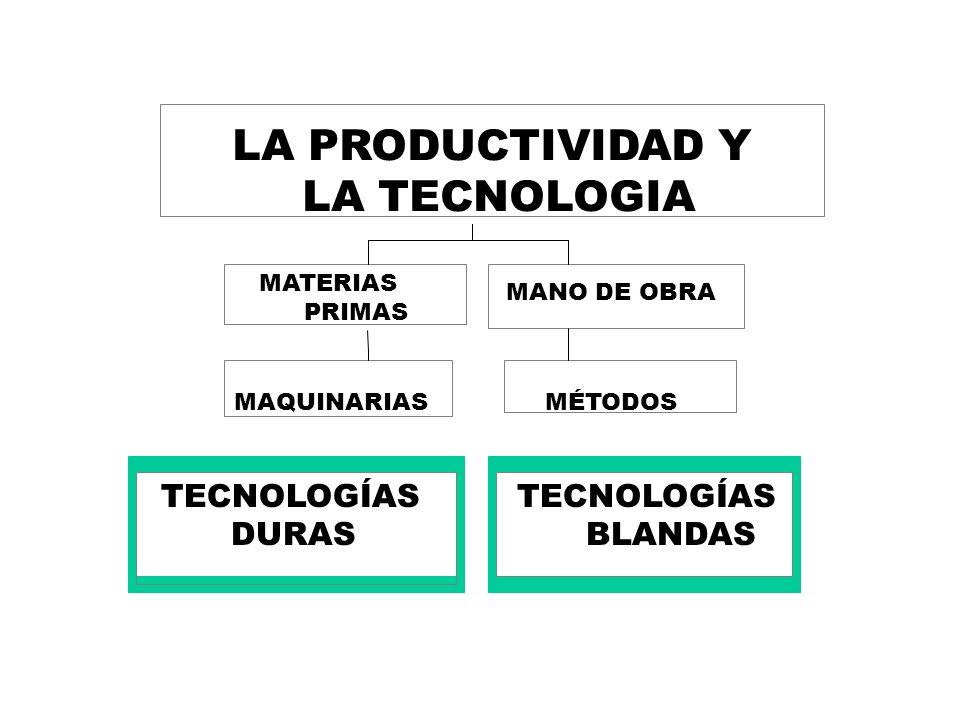 LA PRODUCTIVIDAD Y LA TECNOLOGIA DURAS BLANDAS MATERIAS MANO DE OBRA