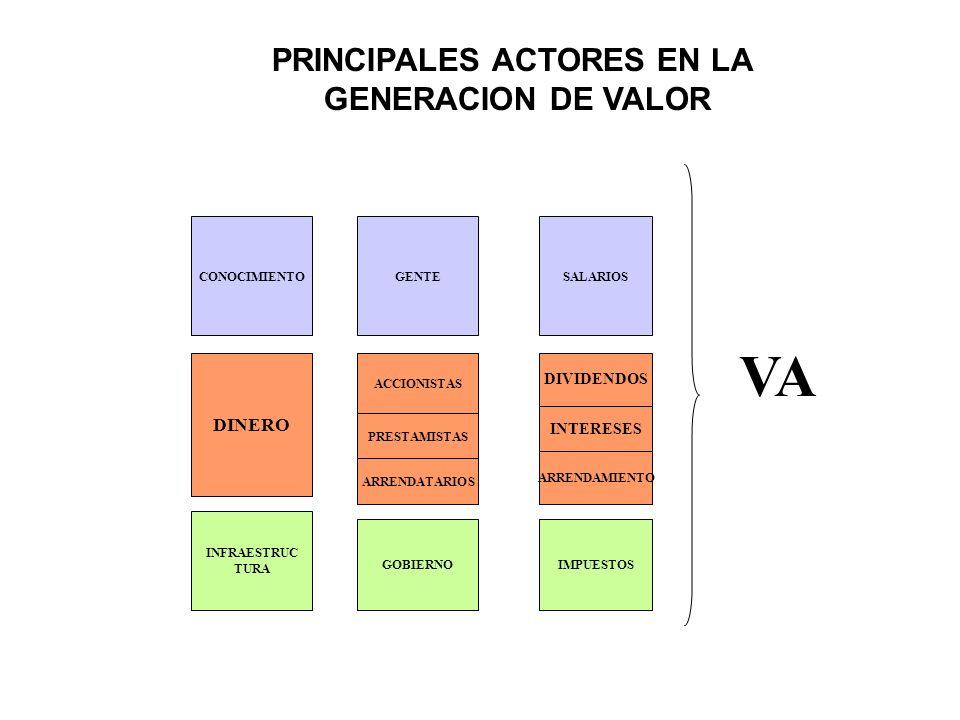 PRINCIPALES ACTORES EN LA