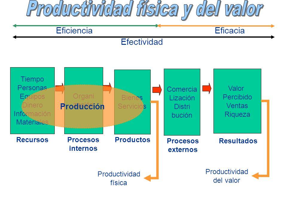 Productividad física y del valor