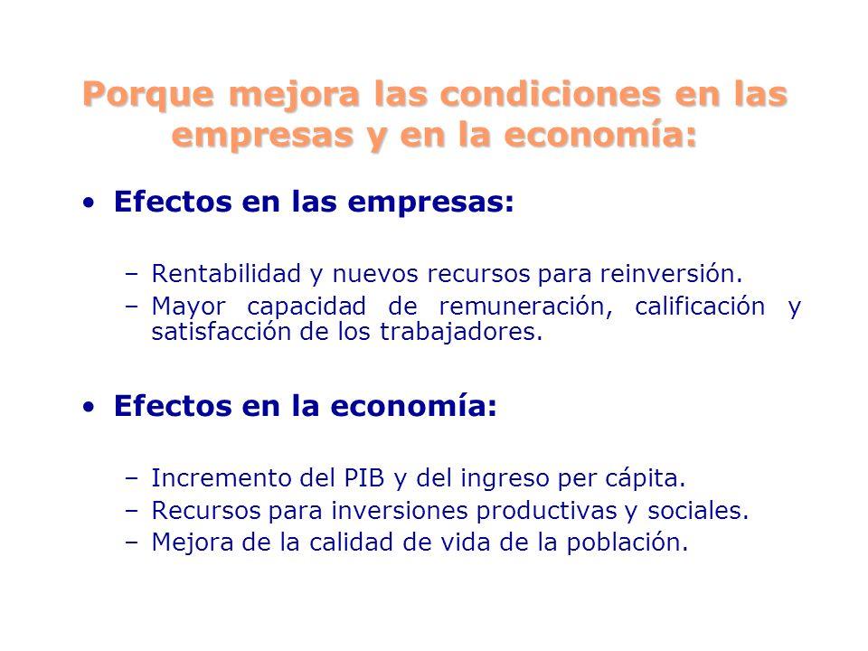 Porque mejora las condiciones en las empresas y en la economía: