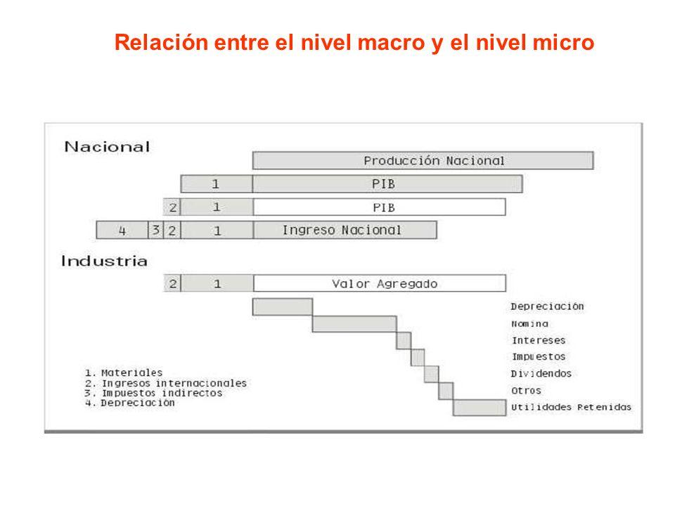 Relación entre el nivel macro y el nivel micro