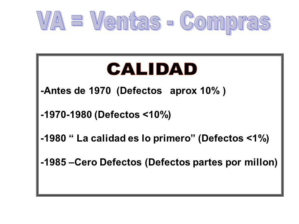 CALIDAD VA = Ventas - Compras -Antes de 1970 (Defectos aprox 10% )
