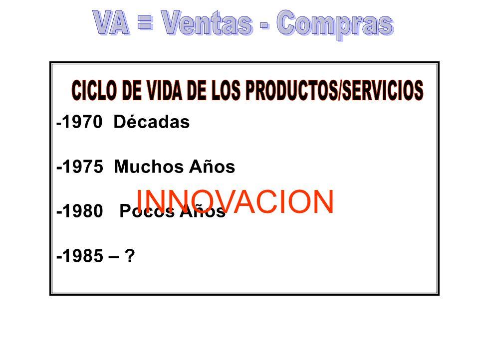 CICLO DE VIDA DE LOS PRODUCTOS/SERVICIOS
