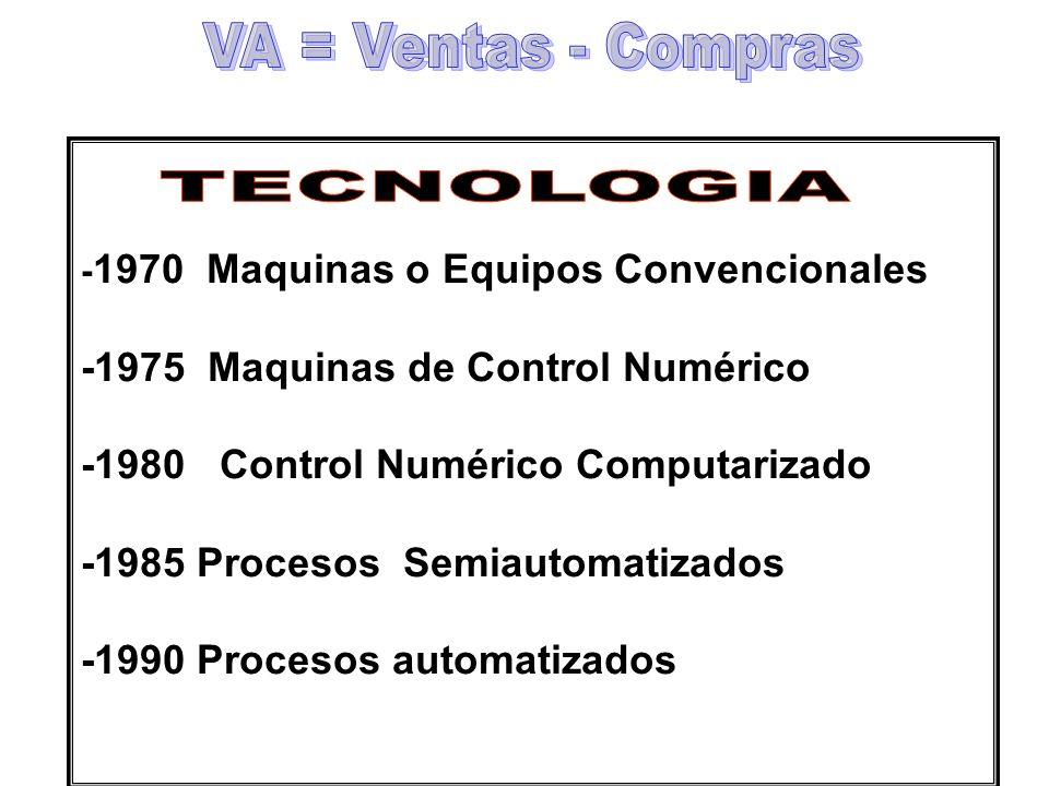 VA = Ventas - Compras TECNOLOGIA -1975 Maquinas de Control Numérico