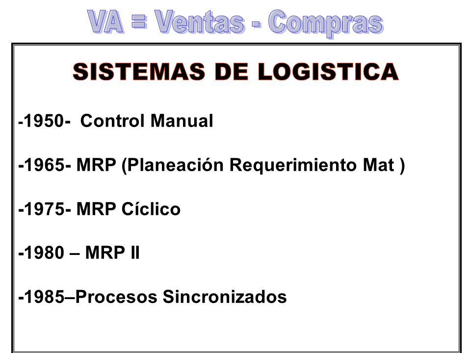 VA = Ventas - Compras SISTEMAS DE LOGISTICA
