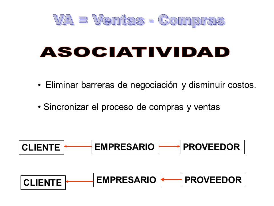 VA = Ventas - Compras ASOCIATIVIDAD