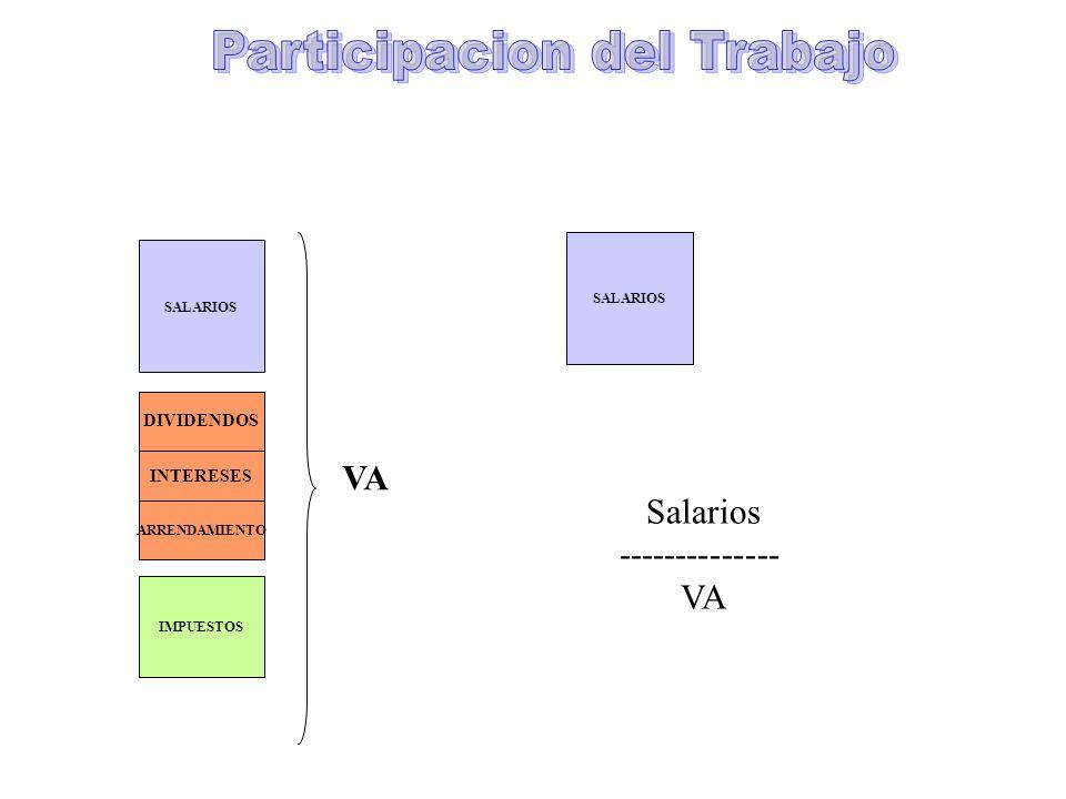 Participacion del Trabajo