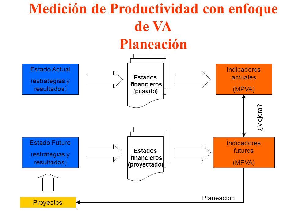 Medición de Productividad con enfoque de VA Planeación