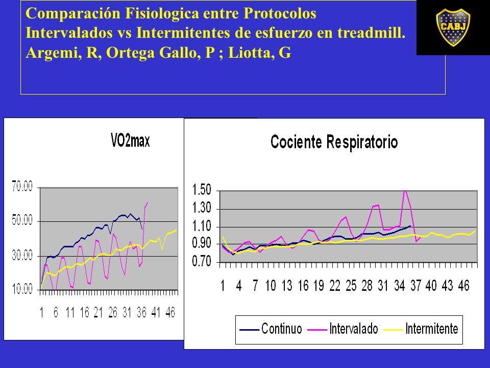 Comparación Fisiologica entre Protocolos