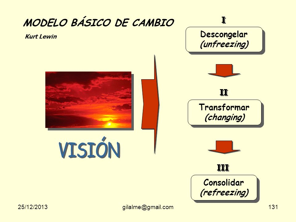 VISIÓN MODELO BÁSICO DE CAMBIO I Descongelar (unfreezing) II