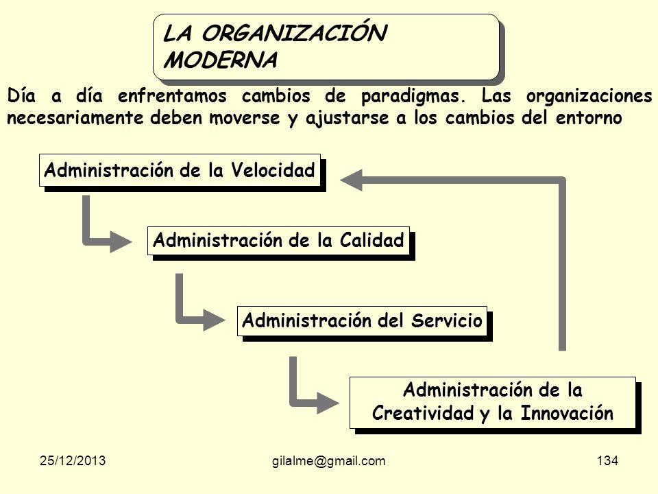 Administración de la Creatividad y la Innovación