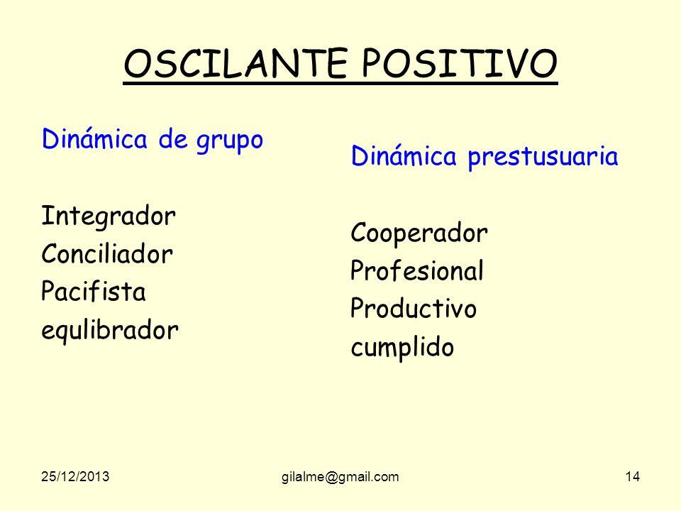OSCILANTE POSITIVO Dinámica de grupo Dinámica prestusuaria Integrador