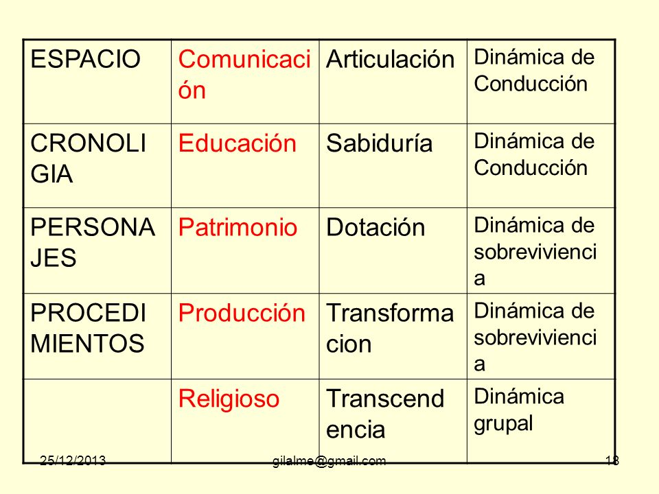 ESPACIO Comunicación Articulación CRONOLIGIA Educación Sabiduría