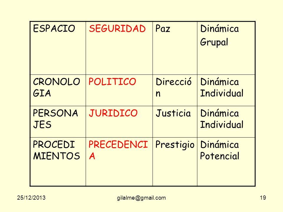 ESPACIO SEGURIDAD Paz Dinámica Grupal CRONOLOGIA POLITICO Dirección