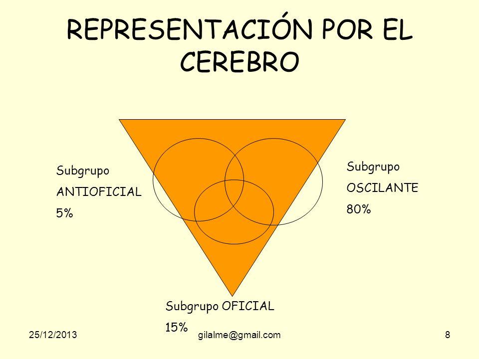 REPRESENTACIÓN POR EL CEREBRO