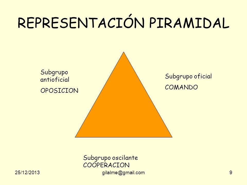 REPRESENTACIÓN PIRAMIDAL