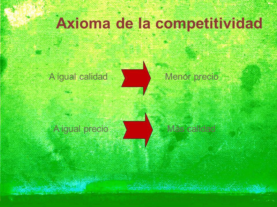 Axioma de la competitividad