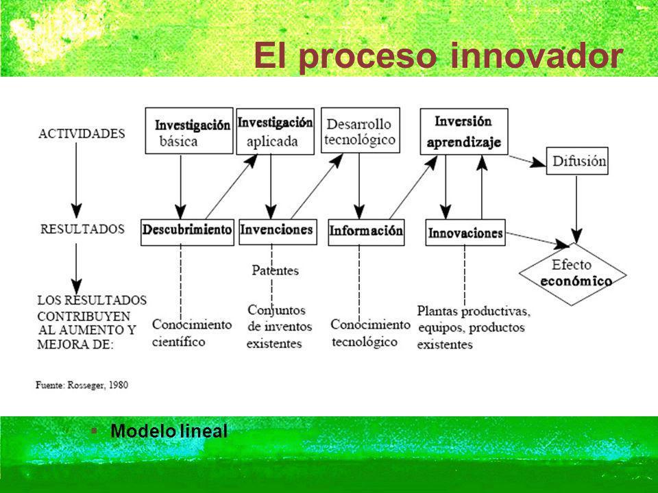 El proceso innovador Modelo lineal