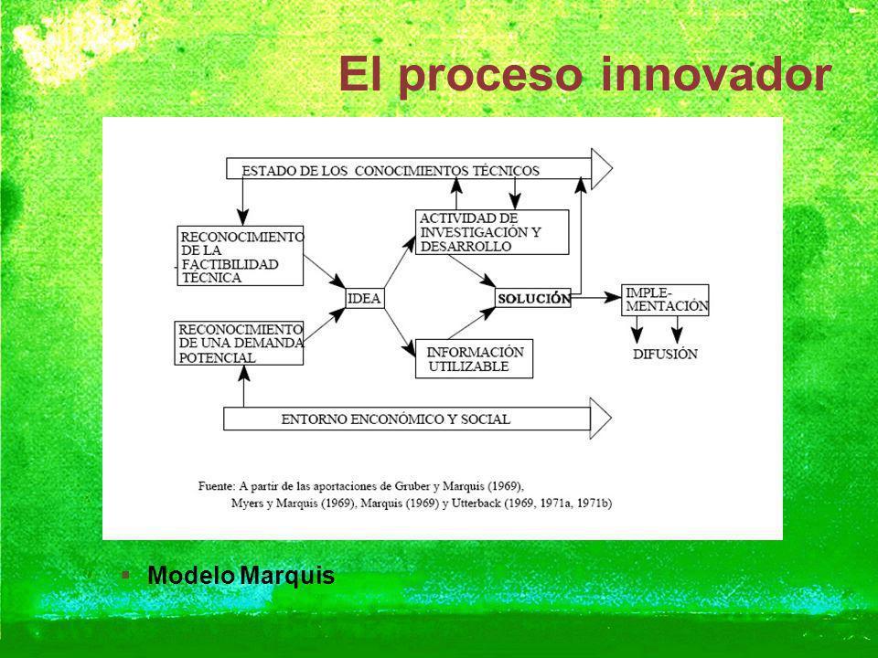El proceso innovador Modelo Marquis