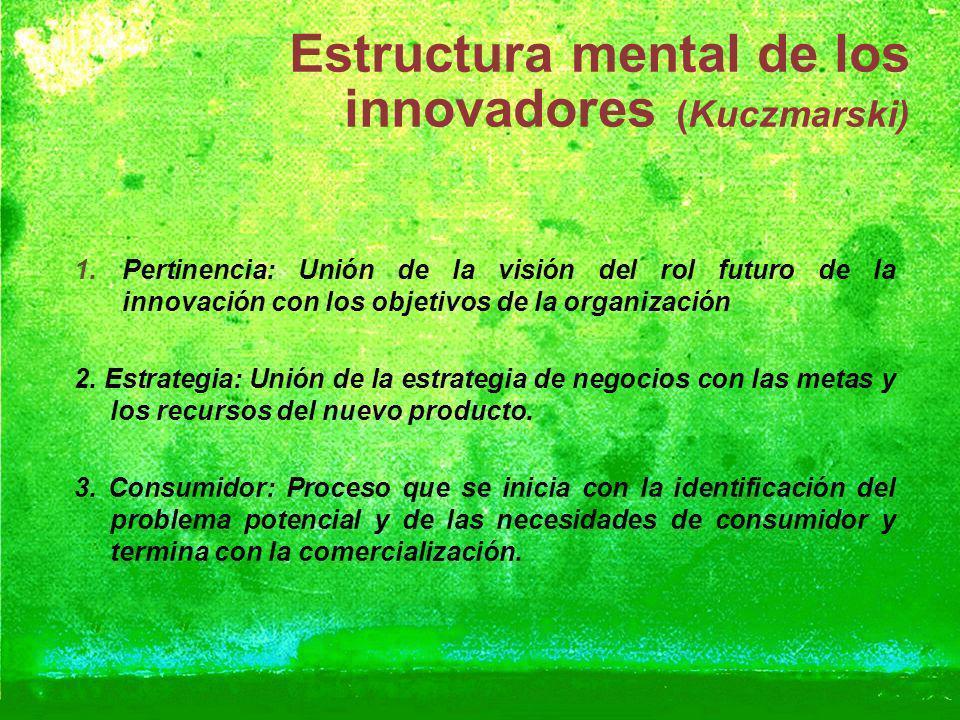Estructura mental de los innovadores (Kuczmarski)