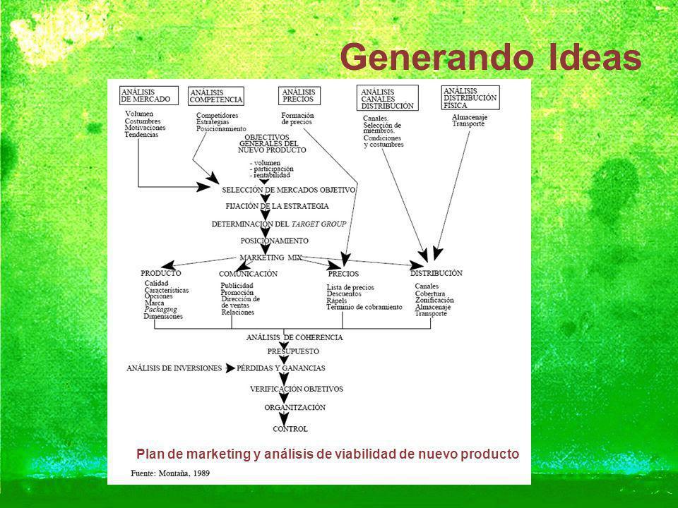 Plan de marketing y análisis de viabilidad de nuevo producto