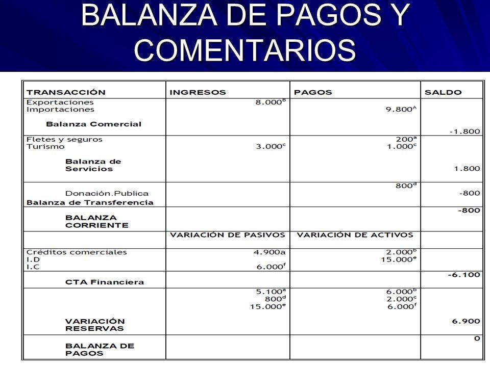 BALANZA DE PAGOS Y COMENTARIOS