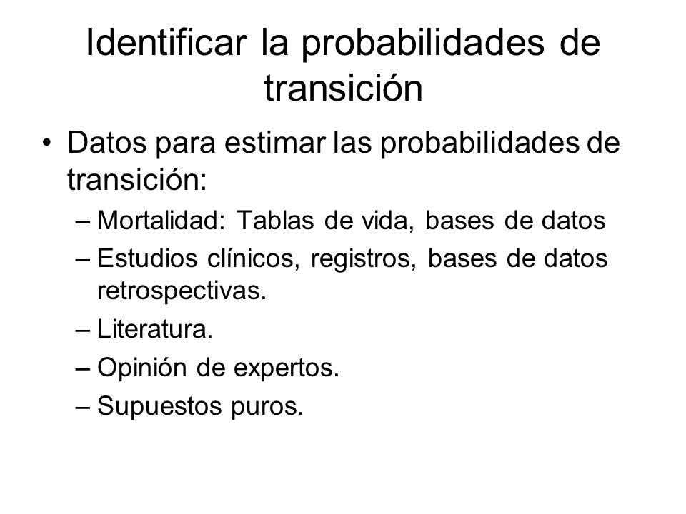 Identificar la probabilidades de transición