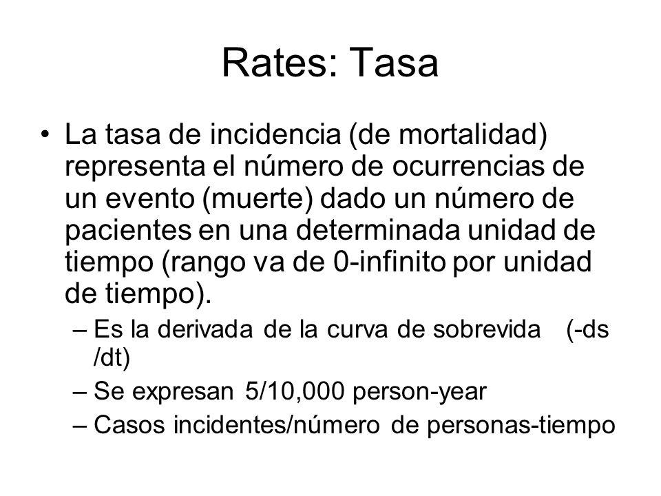 Rates: Tasa