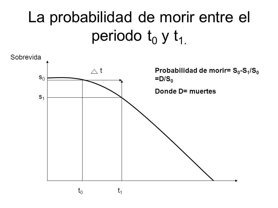La probabilidad de morir entre el periodo t0 y t1.