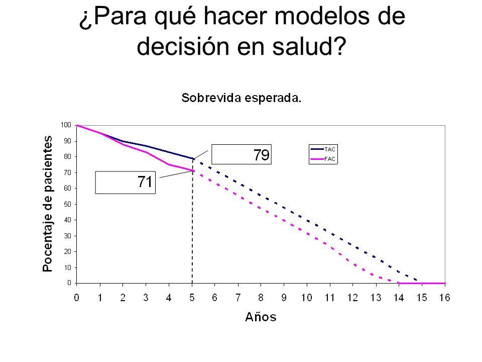 ¿Para qué hacer modelos de decisión en salud