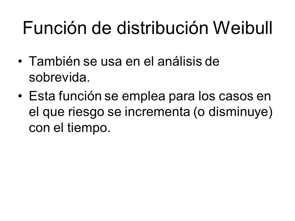Función de distribución Weibull