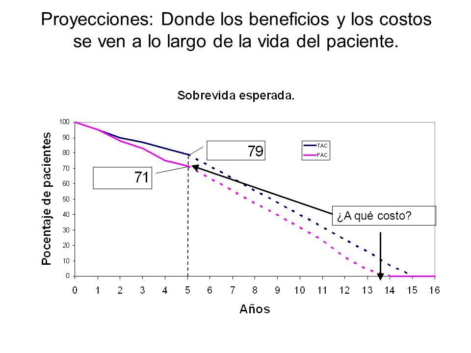 Proyecciones: Donde los beneficios y los costos se ven a lo largo de la vida del paciente.