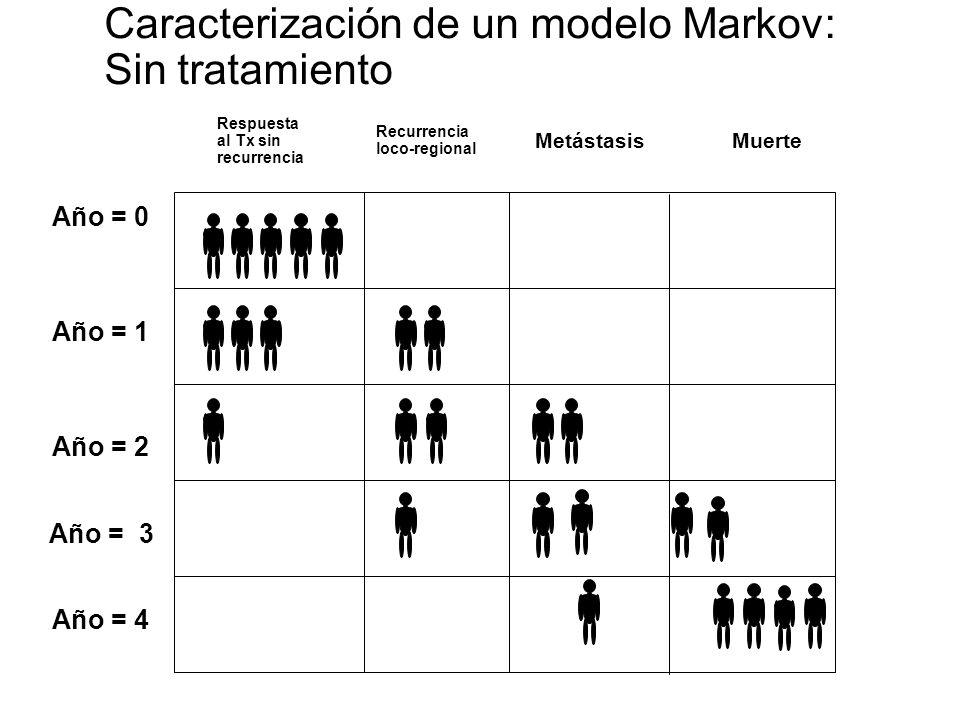 Caracterización de un modelo Markov: Sin tratamiento