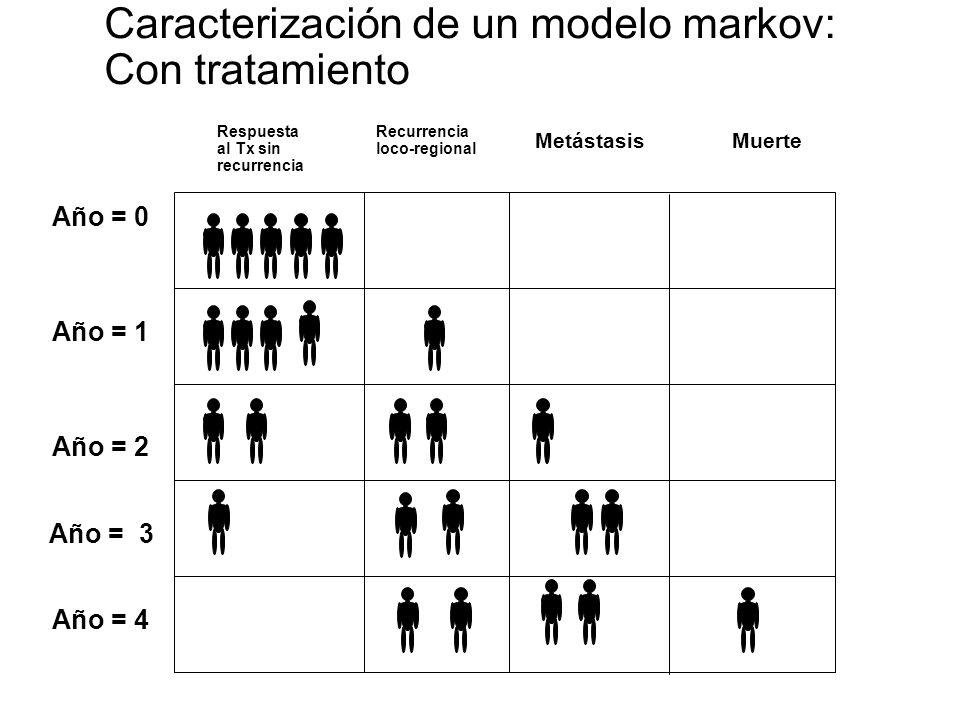Caracterización de un modelo markov: Con tratamiento