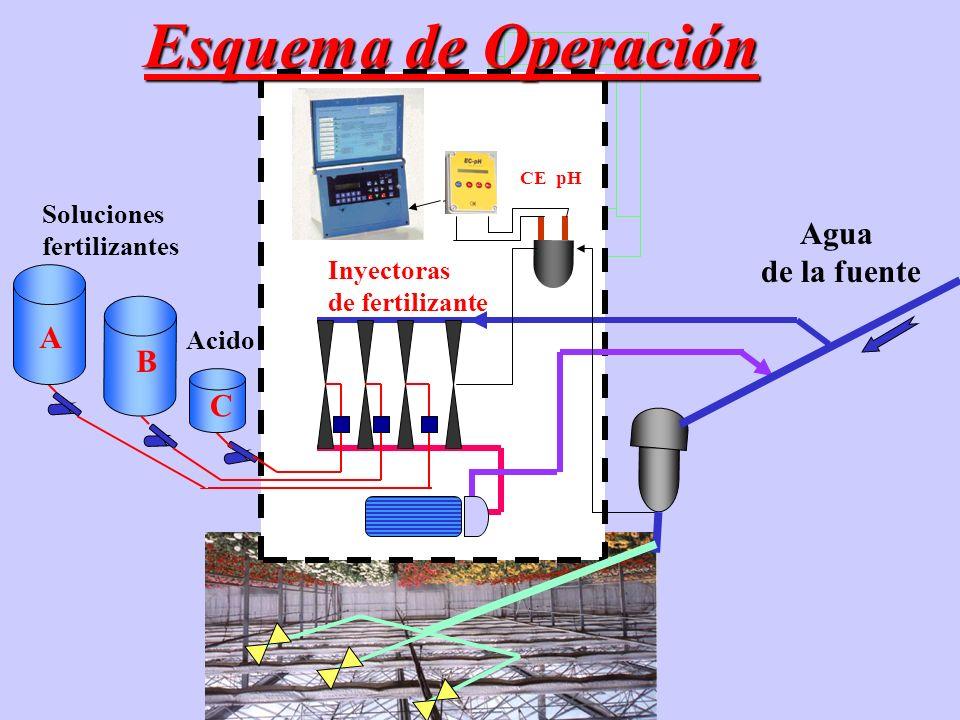 Esquema de Operación Agua de la fuente A B C Soluciones fertilizantes
