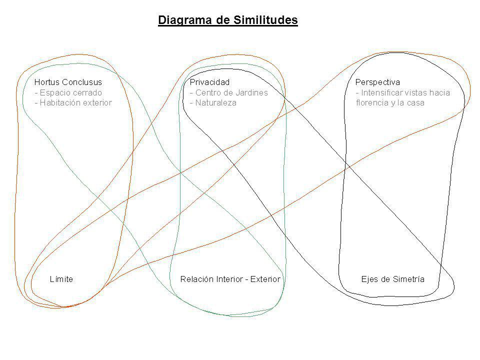 Diagrama de Similitudes