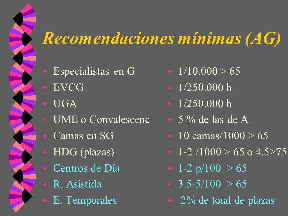 Recomendaciones mínimas (AG)