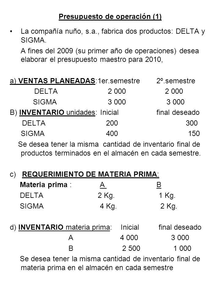 Presupuesto de operación (1)