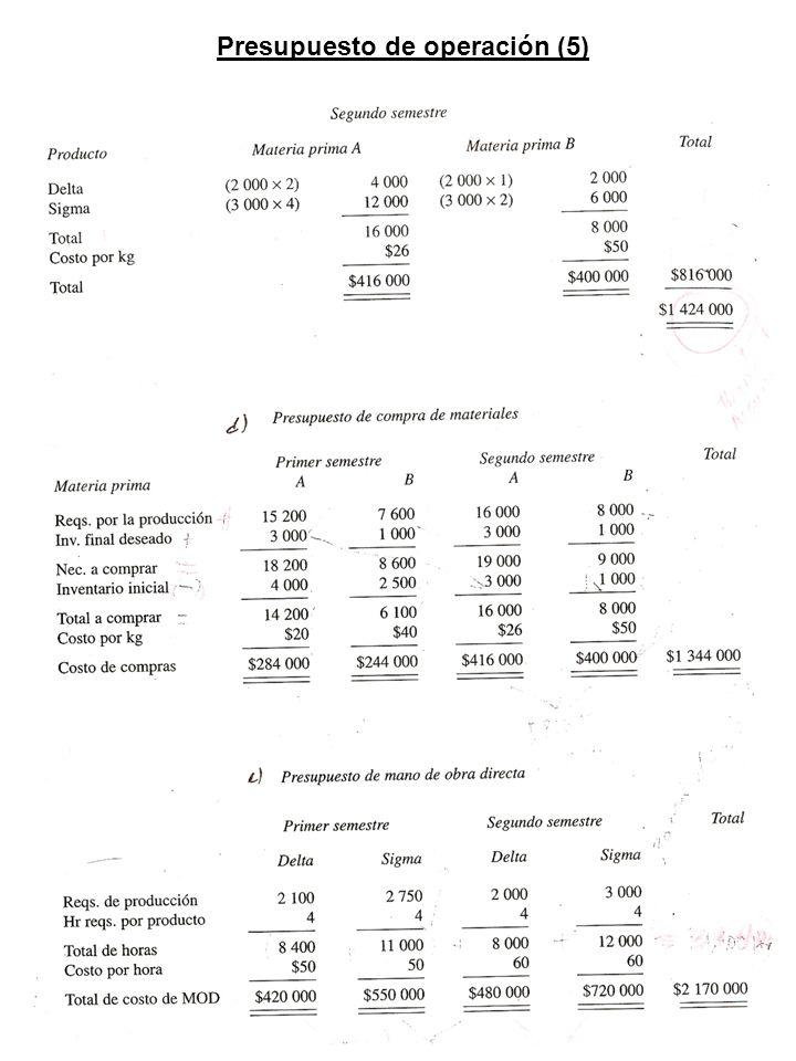 Presupuesto de operación (5)