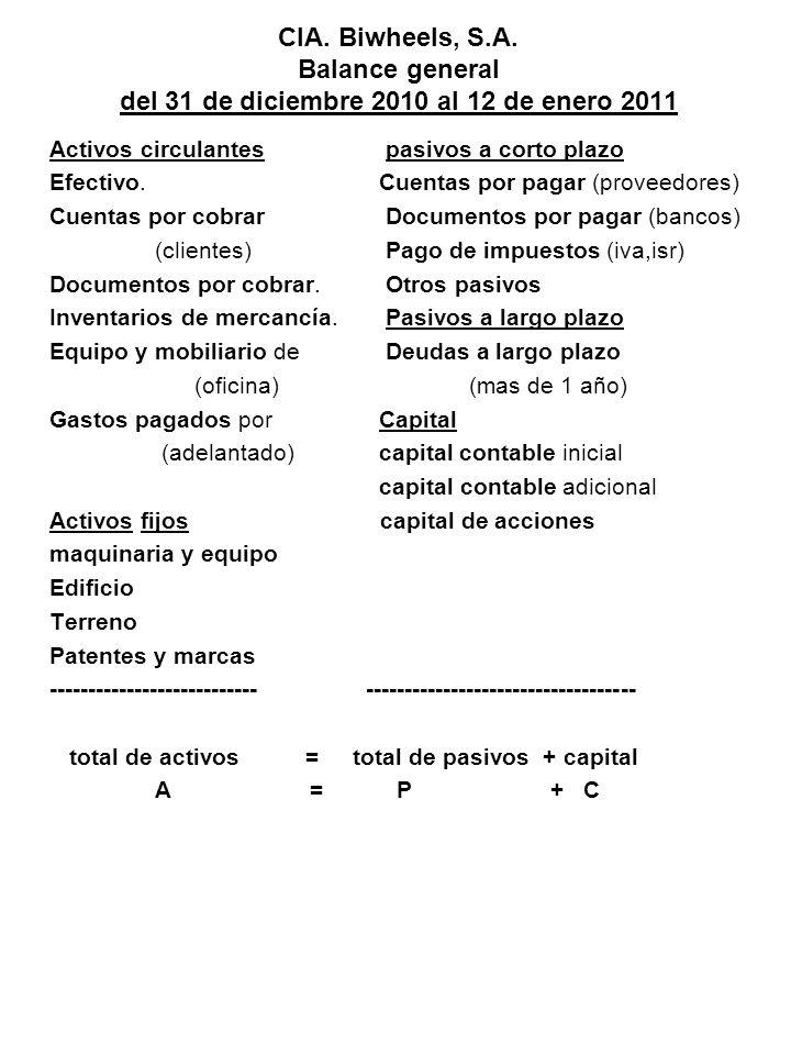 CIA. Biwheels, S.A. Balance general del 31 de diciembre 2010 al 12 de enero 2011