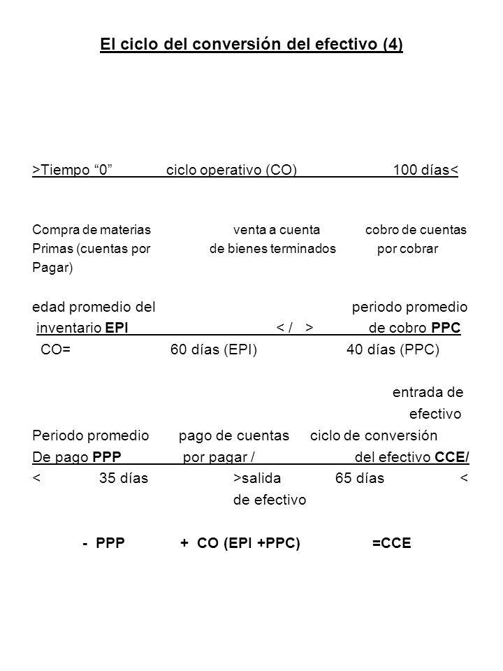 El ciclo del conversión del efectivo (4)
