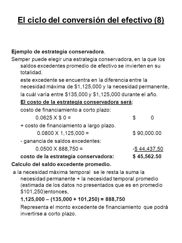 El ciclo del conversión del efectivo (8)
