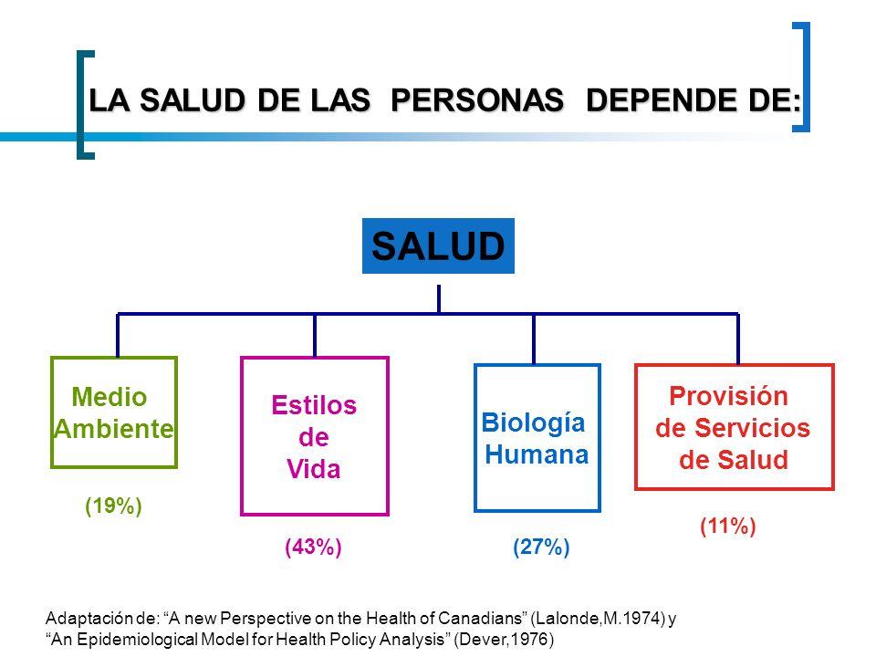 LA SALUD DE LAS PERSONAS DEPENDE DE:
