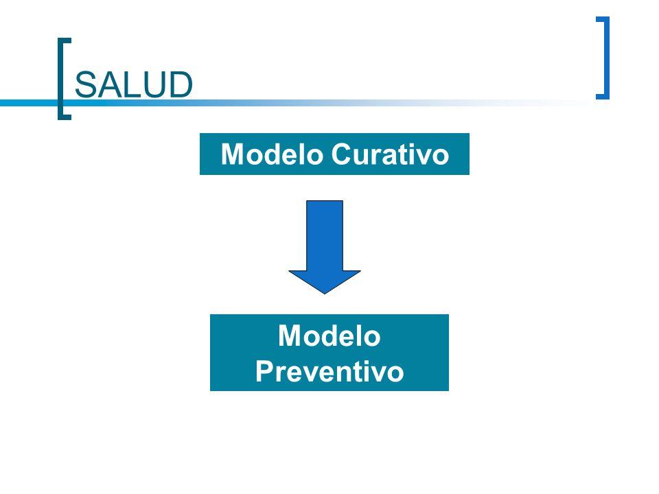 SALUD Modelo Curativo Modelo Preventivo